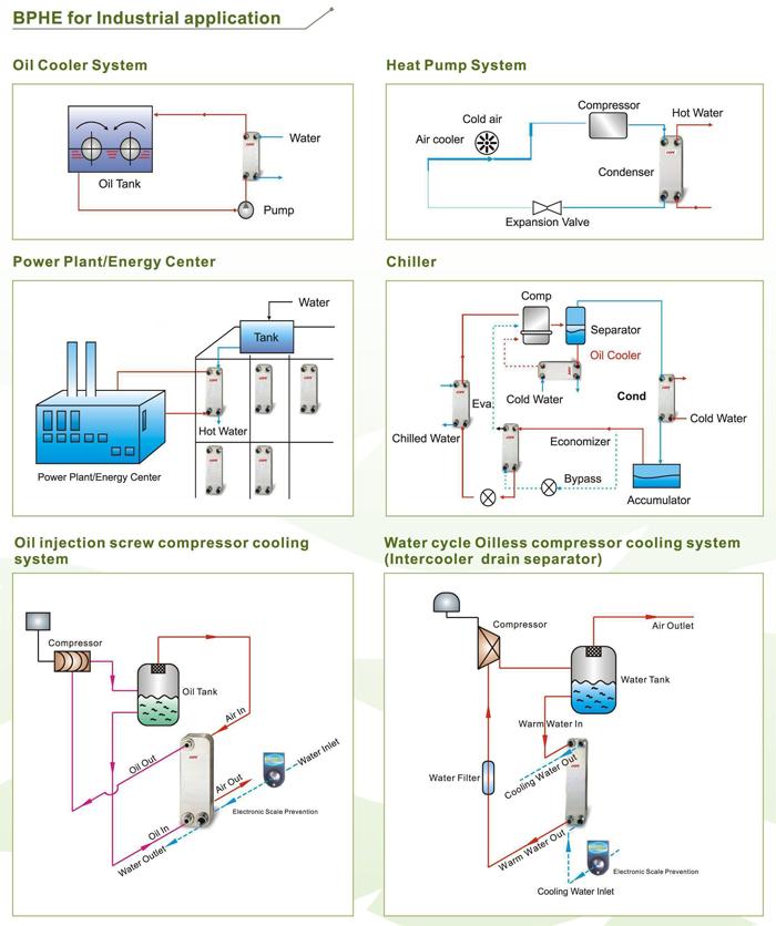 BPHE Industrial Application
